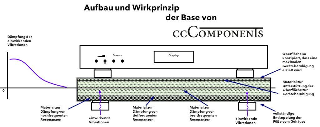 HiFi Base Aufbau